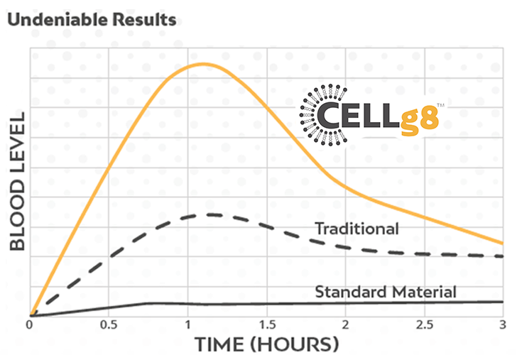 Cellg8 Undeniable Results